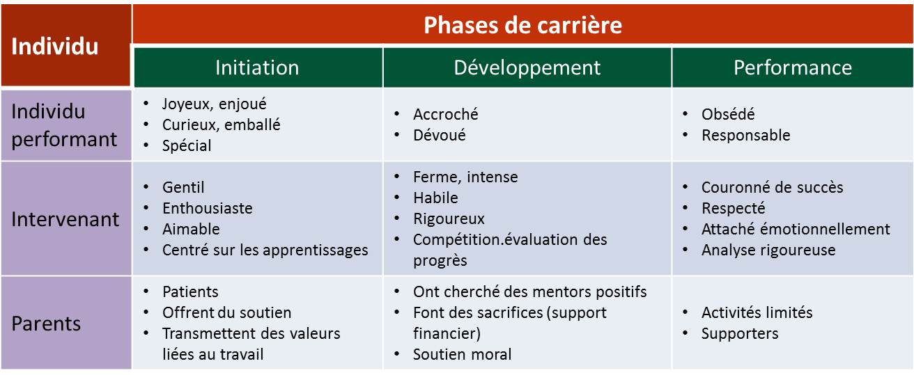 Phases de développement du talent