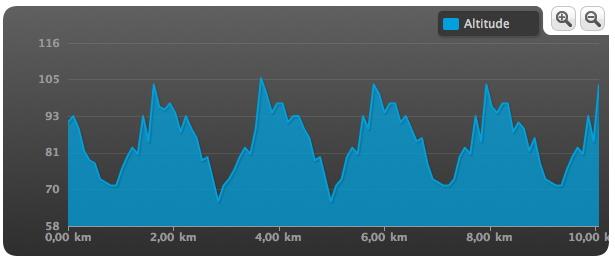 Les 5 tours des Buttes-Chaumont pour arriver aux 10km