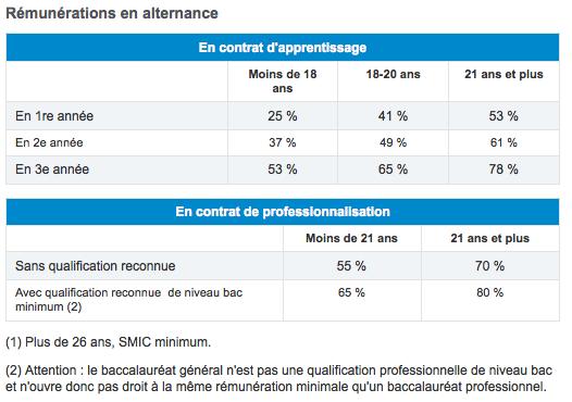L'étudiant.fr nous communique un relevé précis des rémunérations