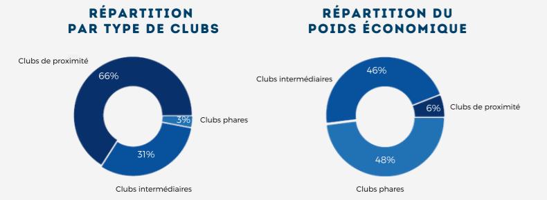 Etude Olbia et CDES du Modèle économique des clubs sportifs / parution newsletter Trans-faire septembre 2021